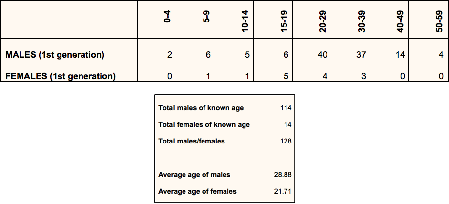 Figure 3: Age on arrival (when known) - Numbers